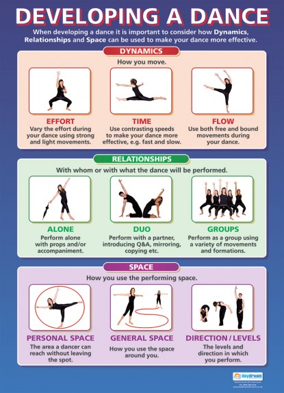 Developing a Dance Wall Chart - Laminated A1 Poster