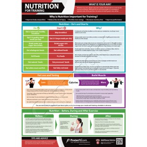 Nutrition for Training  A1 Framed poster (840mm x 595mm)