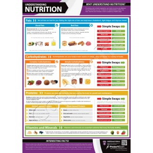 Understanding Nutrition  A1 laminated poster A1 (840mm x 595mm)