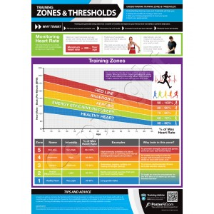 Training Zones & Thresholds A1 laminated poster A1 (840mm x 595mm)
